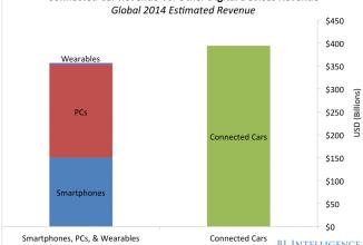 Iată de ce Apple şi Google se luptă deja pentru intrarea pe piaţa auto: profitul poate fi uriaş