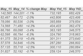 Vânzările de maşini din Europa au crescut, dar piaţa are o creştere lentă; Iată modelele cele mai populare