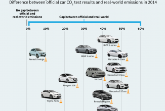 Un nou studiu scoate la iveală că unele modele BMW, Mercedes și Peugeot consumă cu până la 50% mai mult față de cifrele oficiale