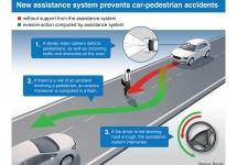 Bosch lucrează la un sistem de siguranță pentru pietoni; acesta va ajunge pe automobile din 2018