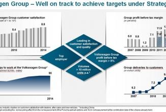 Grupul Volkswagen îşi stabileşte strategia până în anul 2018: lider de piaţă si eco-friendly