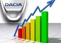 Automobile Dacia este cea mai mare companie din Europa de Sud-Est ca venituri conform unui top SeeNews