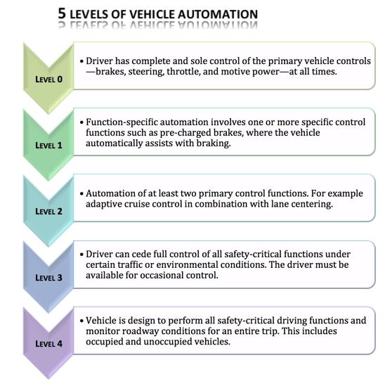 5-level-automation1