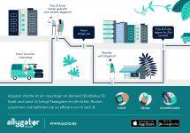 Un nou sistem de transport privat este în teste în Germania; Concurență nouă pentru taximetristi și pentru transportul în comun