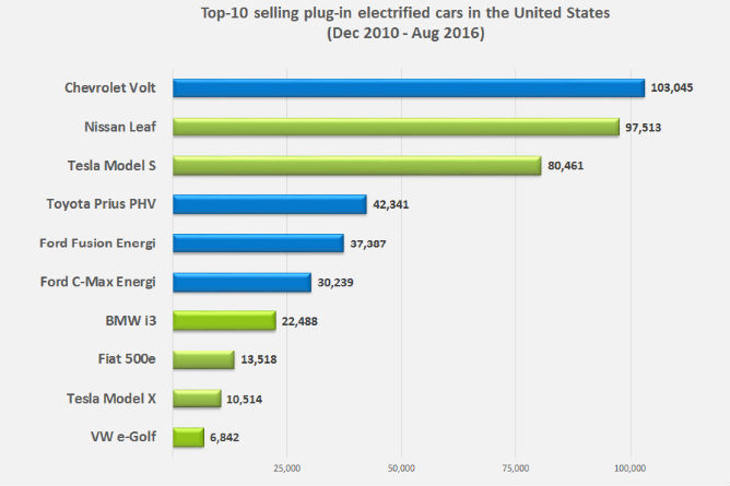 Top-10-PEV-models-US-sales-Aug-2016