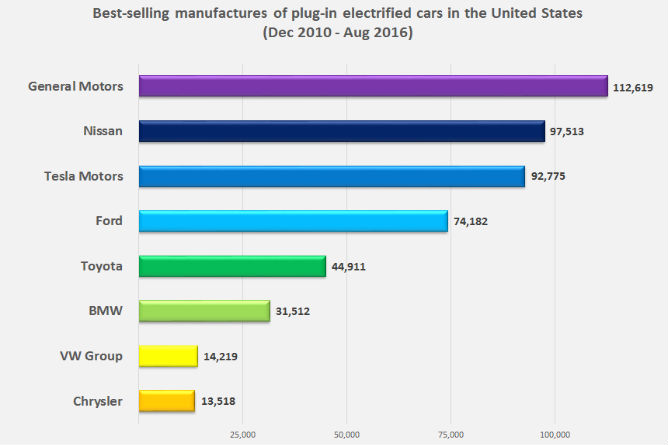Top-selling-PEV-manufacturers-US-Aug-2016